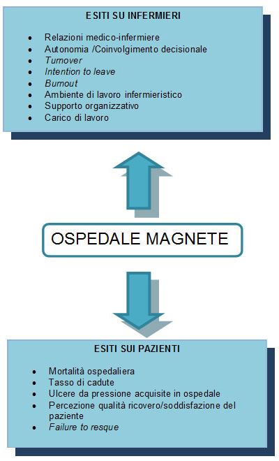 Figura 1 – Esiti su infermieri e pazienti negli ospedali Magnet