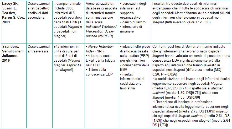Tabella 1 - Sinossi degli articoli sulla correlazione tra ospedali Magnet e esiti infermieristici - 3