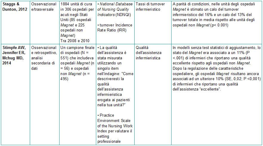 Tabella 1 - Sinossi degli articoli sulla correlazione tra ospedali Magnet e esiti infermieristici - 4