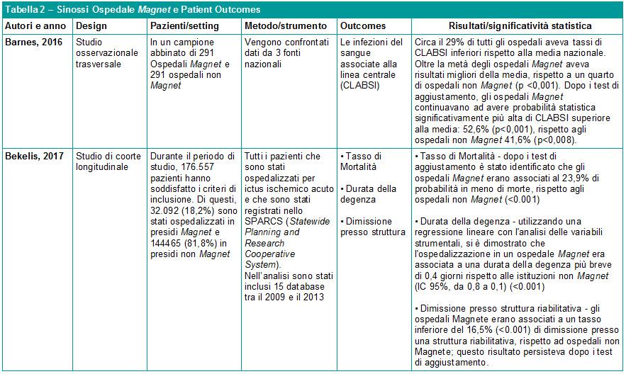 Tabella 2 - Sinossi Ospedale Magnet e Patient Outcomes