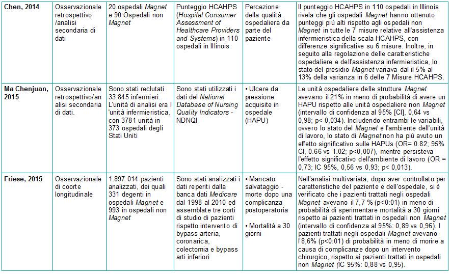 Tabella 2 - Sinossi Ospedale Magnet e Patient Outcomes - 2