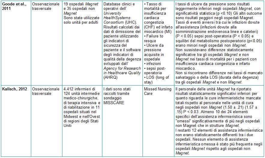 Tabella 2 - Sinossi Ospedale Magnet e Patient Outcomes - 3