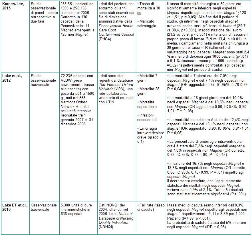 Tabella 2 - Sinossi Ospedale Magnet e Patient Outcomes - 4