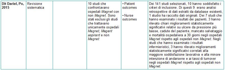 Tabella 2 - Sinossi Ospedale Magnet e Patient Outcomes - 8